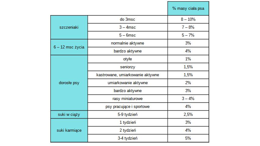 Tabela dziennej dawki pokarmowej BARF
